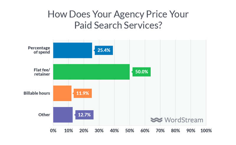 how to get paid for best digital marketing agency