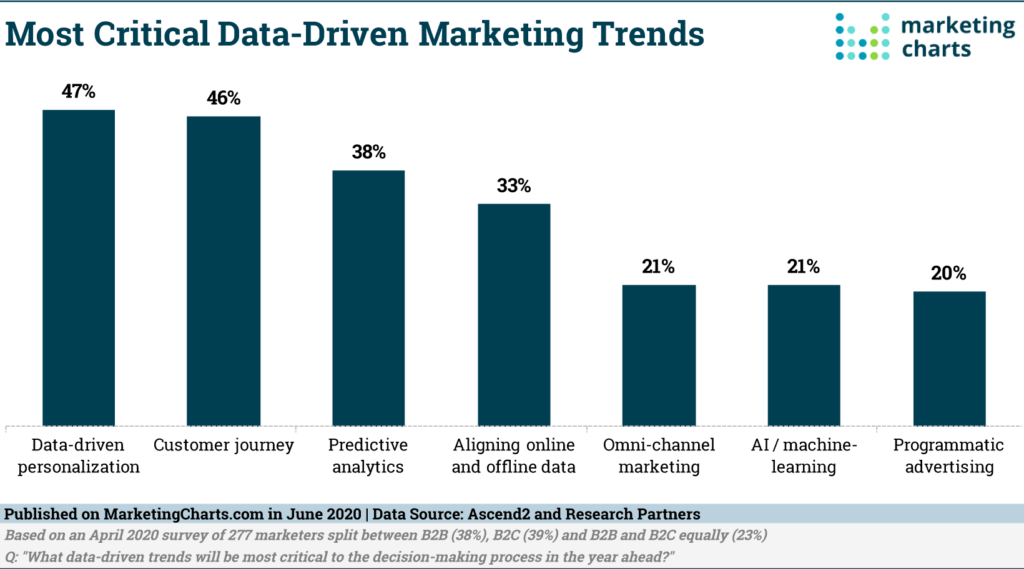 marketing data importance