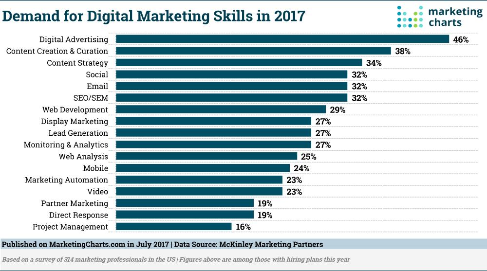 demand for digital marketing skills