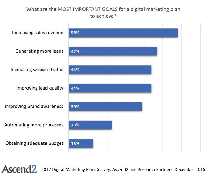 internet marketing goals