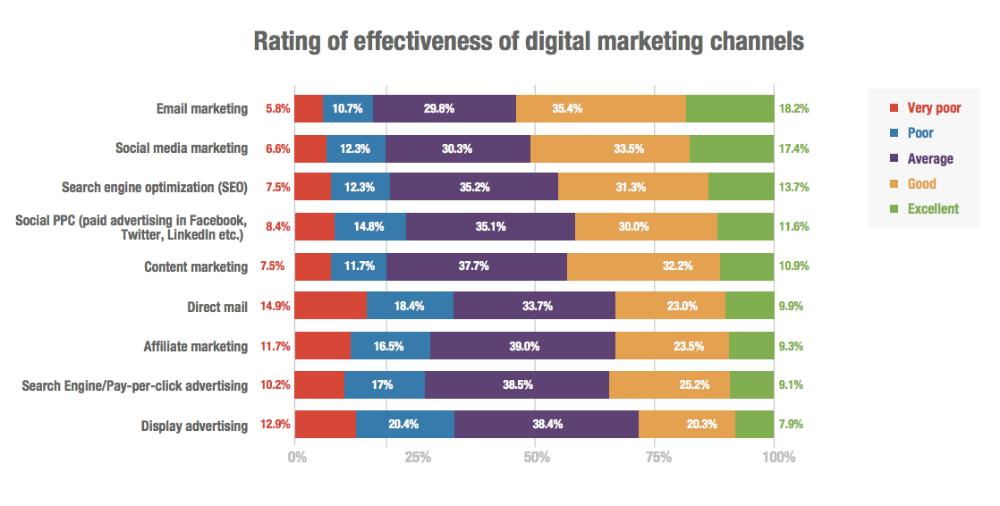 digital marketing specialist basics