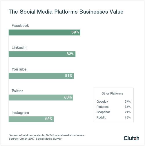 social media businesses value