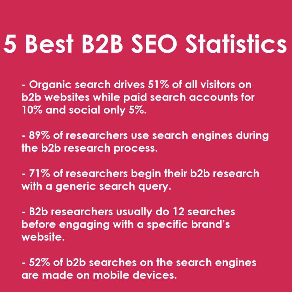 b2b seo statistics